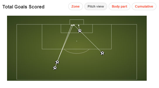 Vitinho's four goals were a mixture of long range efforts, and one tap in. (From Squawka