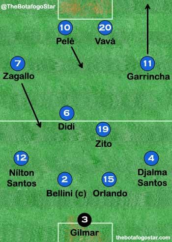 Brazil Tactics1958 World Cup Final