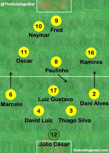 Rough positions of Brazil players v Mexico.