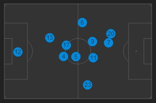 Brazil tactics v Germany