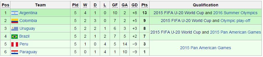 Final table (Wikipedia)