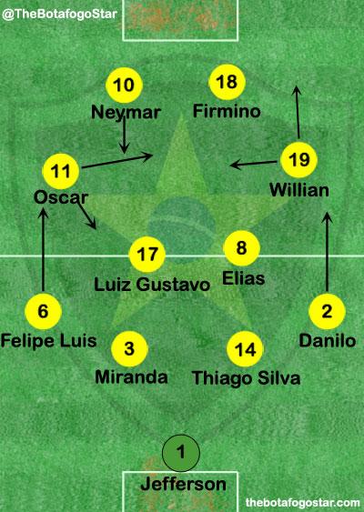 Brazil Tactics v France Friendly 2015